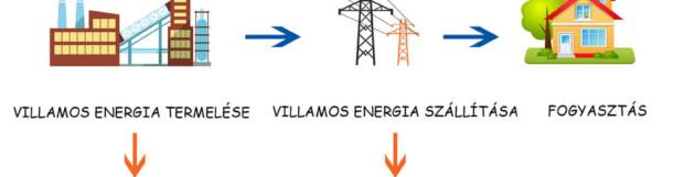 Fontos határidők a napelemes rendszerek telepítésére (1. rész)